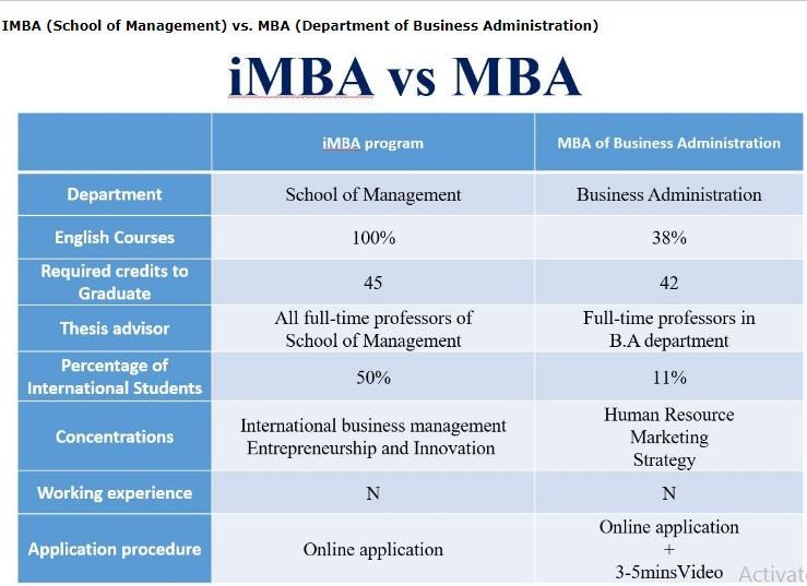 Phân biệt chương trình đào tạo MBA vs IMBA