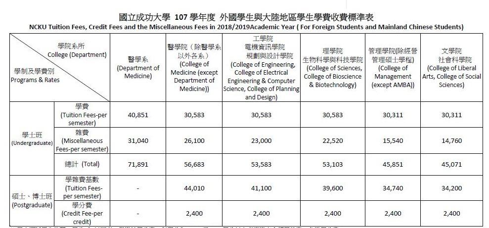 Chi phí học tập 1 kỳ học tại NCKU ước tính năm 2018
